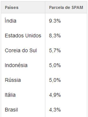 Tabela de Spam (Foto: Sophos)